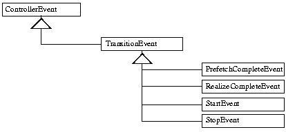 API TÉLÉCHARGER JMF